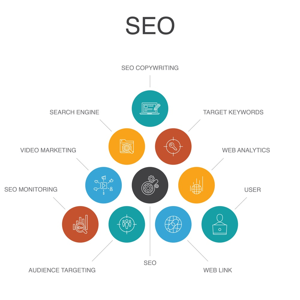 Glasgow SEO process